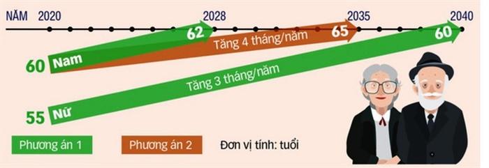 Вьетнам: Предложения по повышению пенсионного возраста к 2021 году